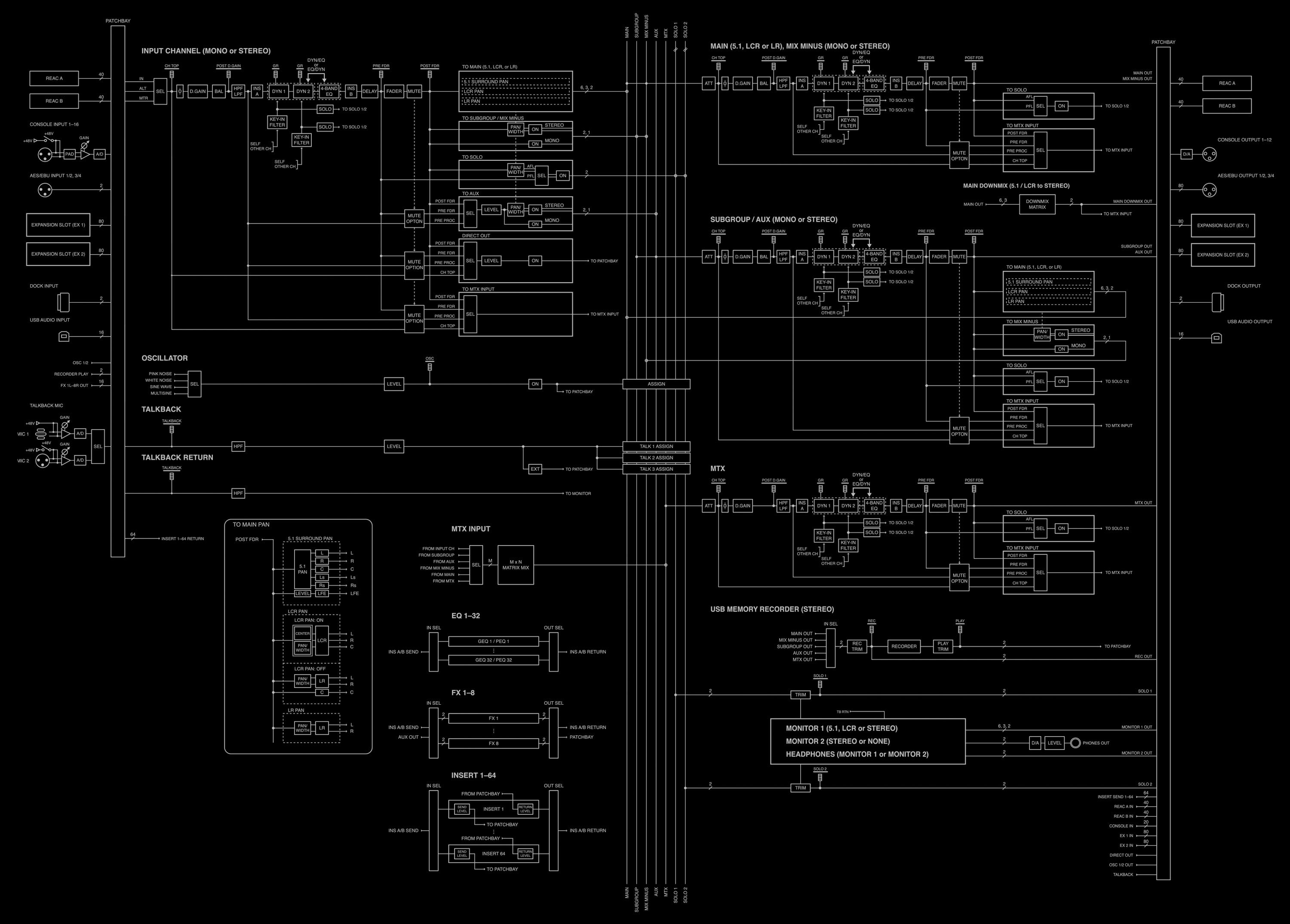 M-5000 Mixer Block Diagram